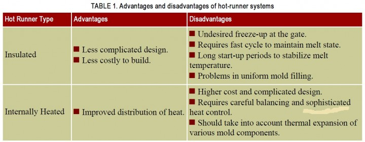 Chapter 14,Hot runner systems(Textbook for plastic